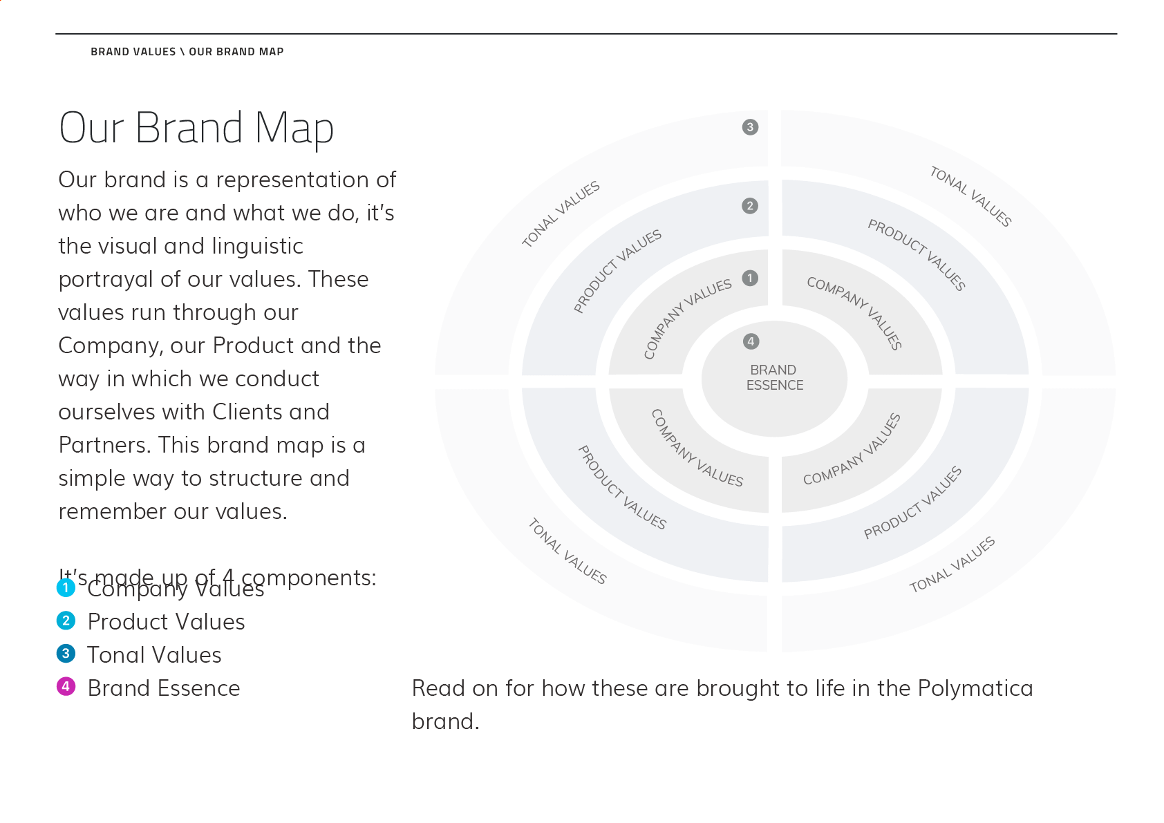 Our Brand Map (Brand Values Definition)